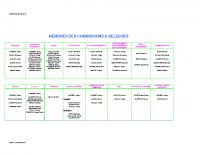 Commisions Communales